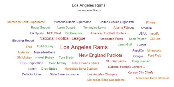 New England Patriots word cloud illustrates national conversation for a competitive insight.