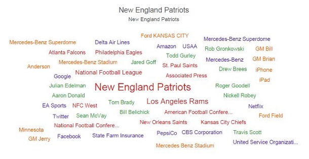 Los Angeles Rams word cloud illustrates national conversation for a competitive insight.